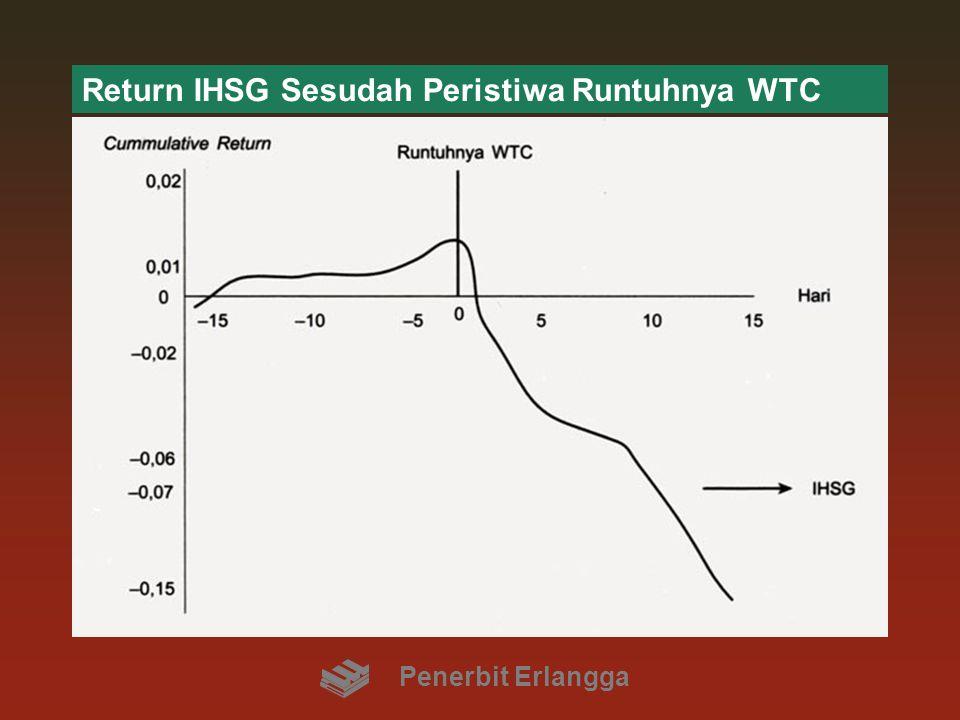 Return IHSG Sesudah Peristiwa Runtuhnya WTC