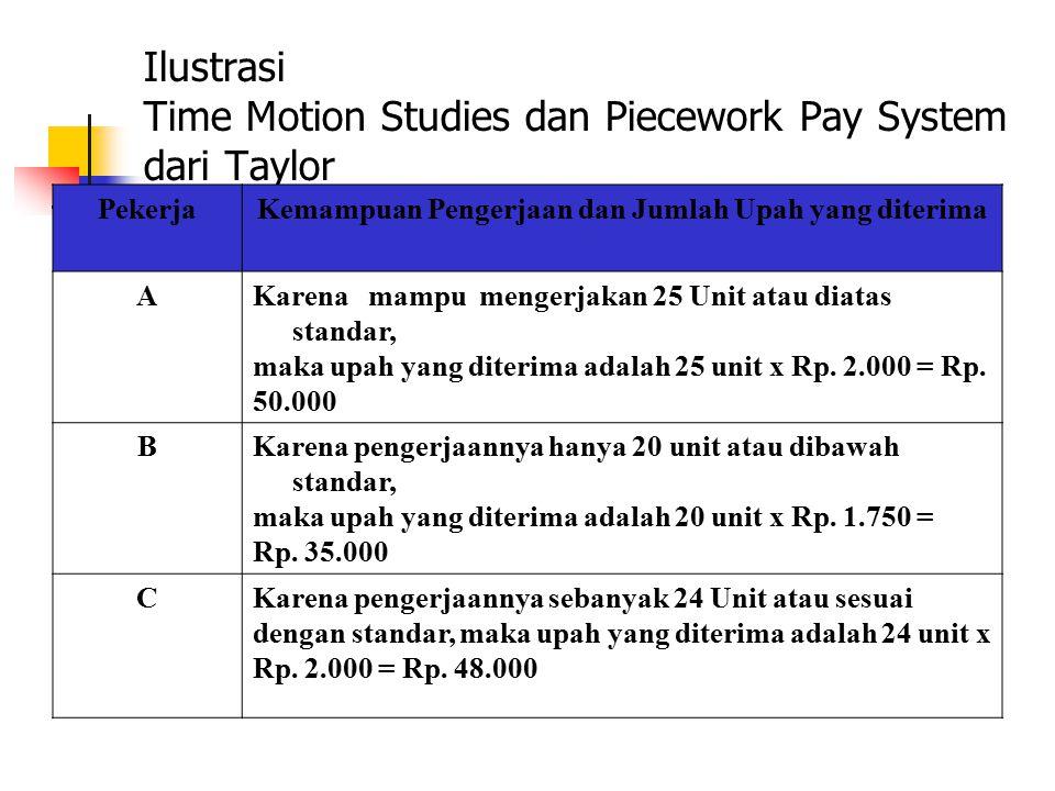 Ilustrasi Time Motion Studies dan Piecework Pay System dari Taylor PekerjaKemampuan Pengerjaan dan Jumlah Upah yang diterima AKarena mampu mengerjakan