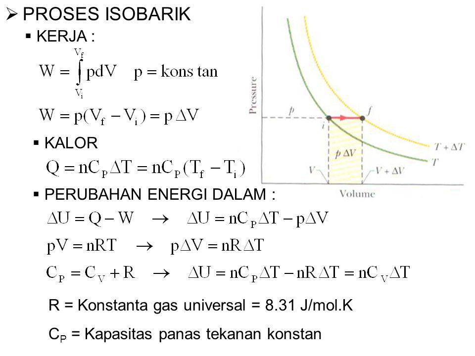  PROSES ISOBARIK  KERJA :  KALOR  PERUBAHAN ENERGI DALAM : R = Konstanta gas universal = 8.31 J/mol.K C P = Kapasitas panas tekanan konstan