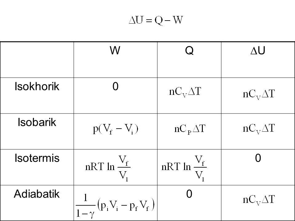WQ UU Isokhorik0 Isobarik Isotermis0 Adiabatik0