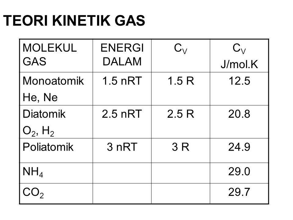 TEORI KINETIK GAS MOLEKUL GAS ENERGI DALAM CVCV C V J/mol.K Monoatomik He, Ne 1.5 nRT1.5 R12.5 Diatomik O 2, H 2 2.5 nRT2.5 R20.8 Poliatomik3 nRT3 R24