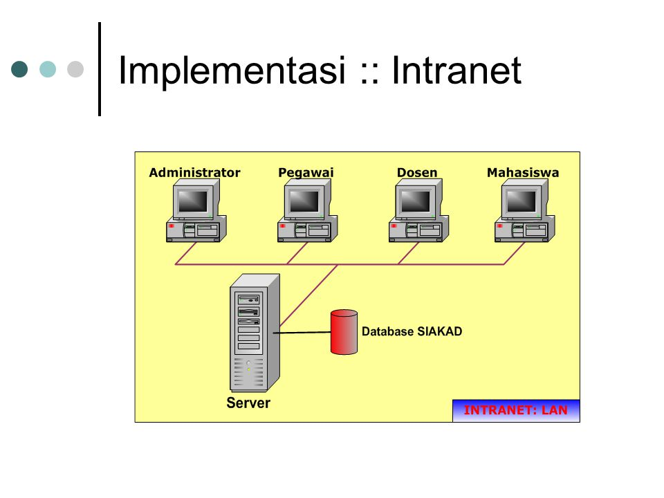 Implementasi :: Intranet