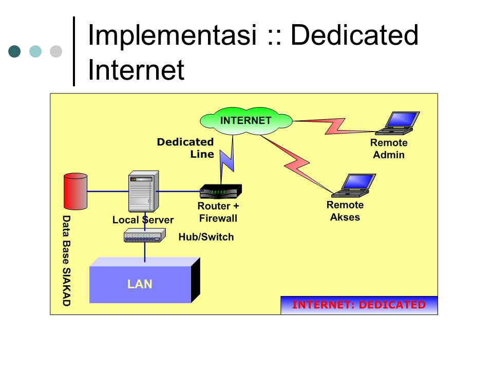 Implementasi :: Dedicated Internet