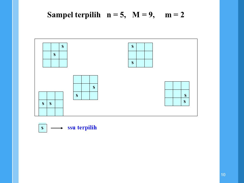 10 ss s s s s s s s s sssu terpilih Sampel terpilih n = 5, M = 9, m = 2