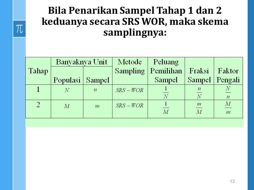 Bila Penarikan Sampel Tahap 1 dan 2 keduanya secara SRS WOR, maka skema samplingnya: 13