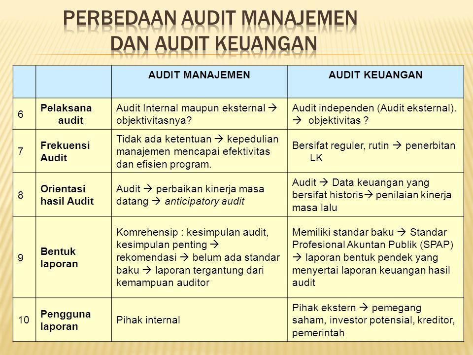 AUDIT MANAJEMENAUDIT KEUANGAN 6 Pelaksana audit Audit Internal maupun eksternal  objektivitasnya? Audit independen (Audit eksternal).  objektivitas