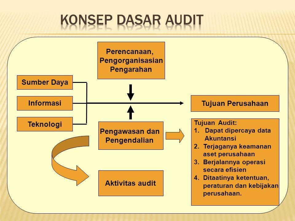 Sumber Daya Teknologi Informasi Perencanaan, Pengorganisasian Pengarahan Tujuan Perusahaan Pengawasan dan Pengendalian Aktivitas audit Tujuan Audit: 1