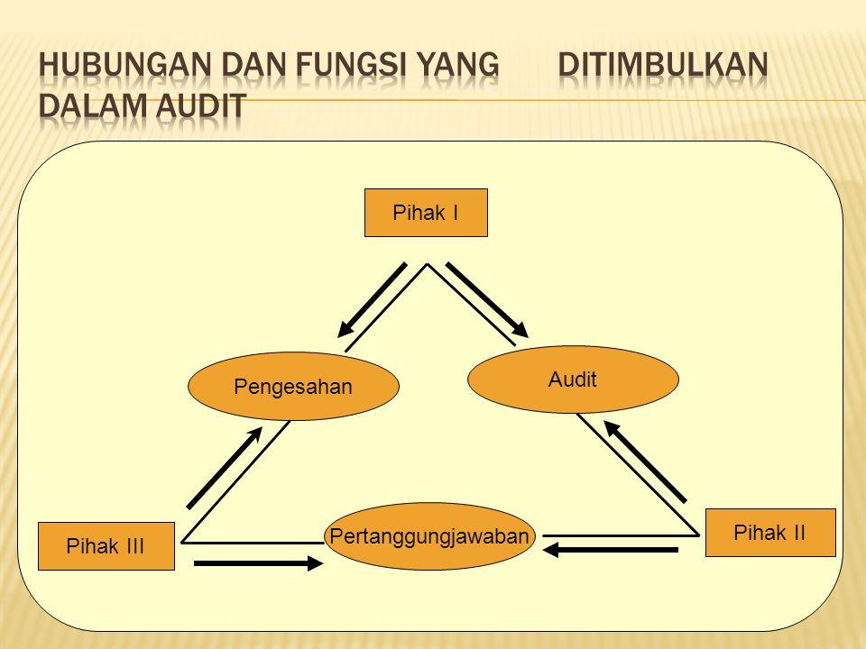 Pihak I Pengesahan Pertanggungjawaban Audit Pihak III Pihak II