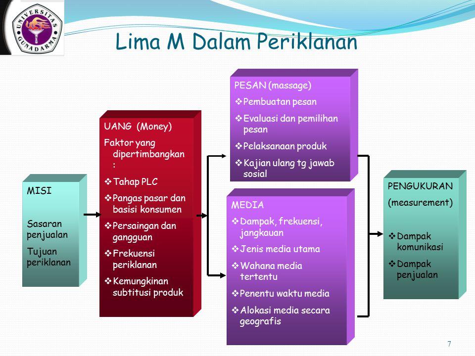 Lima M Dalam Periklanan 7 UANG (Money) Faktor yang dipertimbangkan :  Tahap PLC  Pangas pasar dan basisi konsumen  Persaingan dan gangguan  Frekue