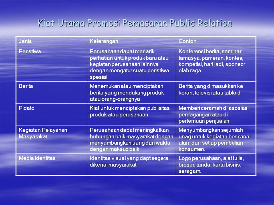 Kiat Utama Promosi Pemasaran Public Relation JenisKeteranganContoh PeristiwaPerusahaan dapat menarik perhatian untuk produk baru atau kegiatan perusah