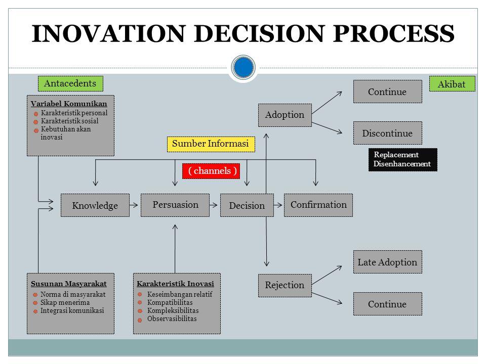 Knowledge Persuasion Decision Confirmation Karakteristik Inovasi Keseimbangan relatif Kompatibilitas Kompleksibilitas Observasibilitas Susunan Masyara
