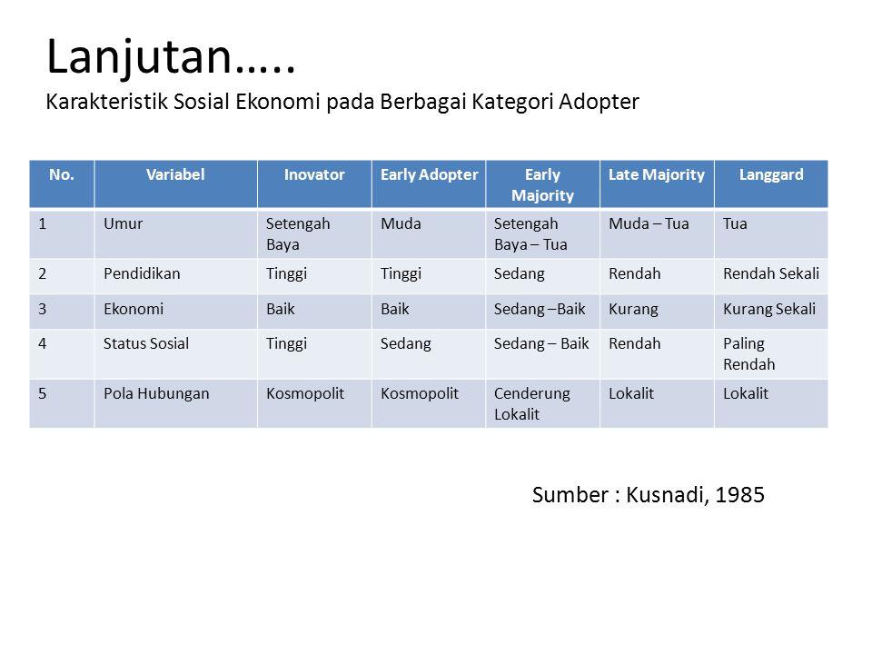 Lanjutan….. Karakteristik Sosial Ekonomi pada Berbagai Kategori Adopter No.VariabelInovatorEarly AdopterEarly Majority Late MajorityLanggard 1UmurSete