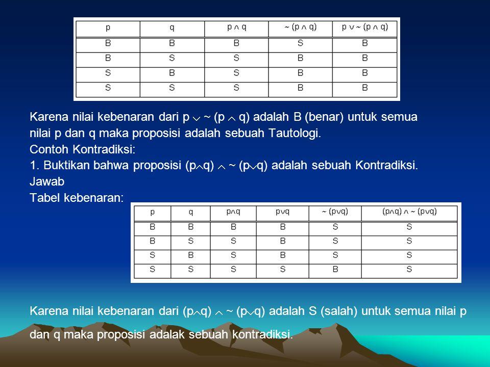 Karena nilai kebenaran dari p   (p  q) adalah B (benar) untuk semua nilai p dan q maka proposisi adalah sebuah Tautologi. Contoh Kontradiksi: 1. Bu