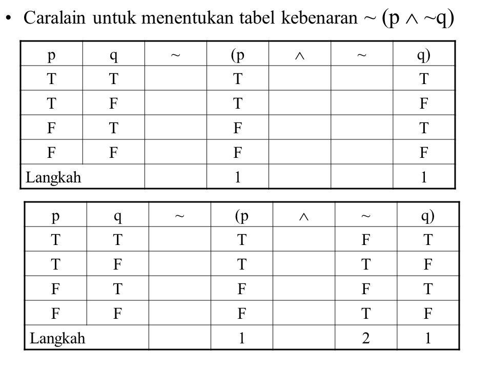 Caralain untuk menentukan tabel kebenaran ~ (p  ~q) pq~(p  ~q) TTTT TFTF FTFT FFFF Langkah11 pq~(p  ~q) TTTFT TFTTF FTFFT FFFTF Langkah121