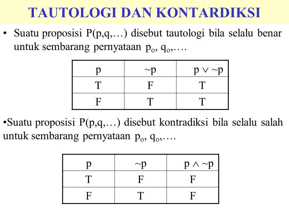 TAUTOLOGI DAN KONTARDIKSI Suatu proposisi P(p,q,…) disebut tautologi bila selalu benar untuk sembarang pernyataan p o, q o,…. p~p p  ~p TFT FTT Suatu