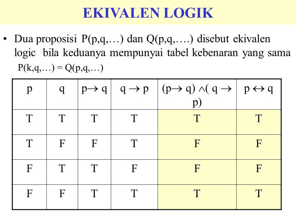 pq p  qq  p(p  q)  ( q  p) p  q TTTTTT TFFTFF FTTFFF FFTTTT Dua proposisi P(p,q,…) dan Q(p,q,….) disebut ekivalen logic bila keduanya mempunyai