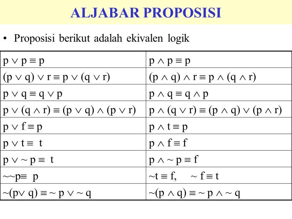 Proposisi berikut adalah ekivalen logik ALJABAR PROPOSISI p  p  pp  p  p (p  q)  r  p  (q  r)(p  q)  r  p  (q  r) p  q  q  pp  q  q