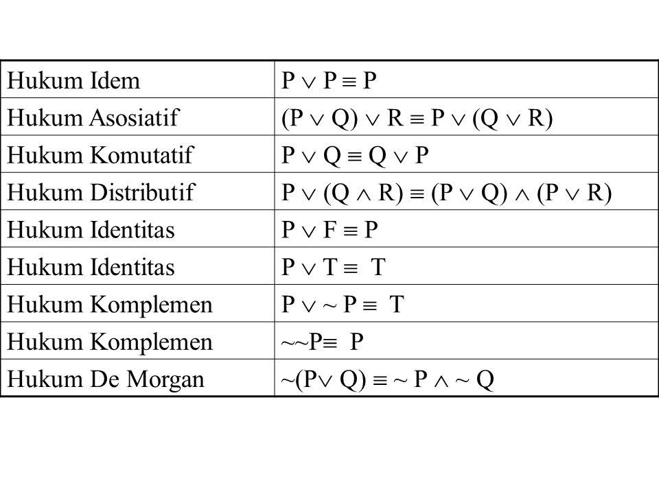 Hukum Idem P  P  P Hukum Asosiatif (P  Q)  R  P  (Q  R) Hukum Komutatif P  Q  Q  P Hukum Distributif P  (Q  R)  (P  Q)  (P  R) Hukum I