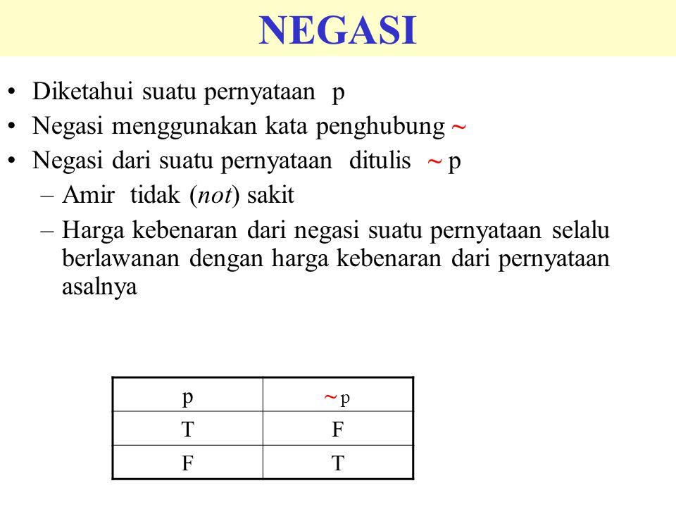 NEGASI Diketahui suatu pernyataan p Negasi menggunakan kata penghubung ~ Negasi dari suatu pernyataan ditulis ~ p –Amir tidak (not) sakit –Harga keben