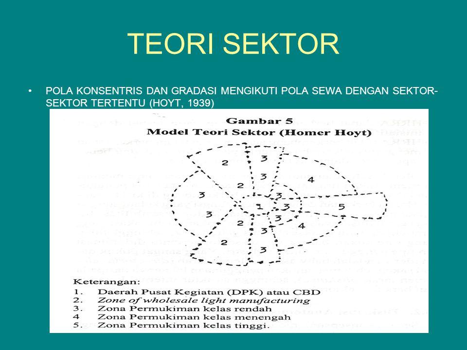 TEORI SEKTOR POLA KONSENTRIS DAN GRADASI MENGIKUTI POLA SEWA DENGAN SEKTOR- SEKTOR TERTENTU (HOYT, 1939)