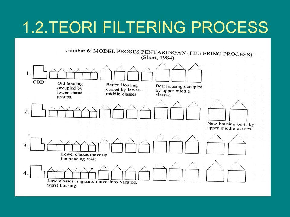 1.2.TEORI FILTERING PROCESS
