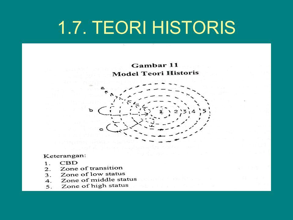 1.7. TEORI HISTORIS