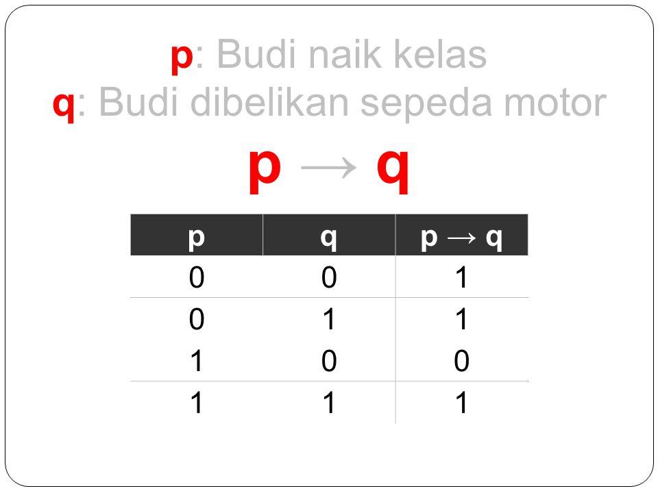 p: Budi naik kelas q: Budi dibelikan sepeda motor p → qp → q pqp → q 00 01 10 11 pq 001 01 10 11 pq 001 011 10 11 pq 001 011 100 11 pq 001 011 100 111