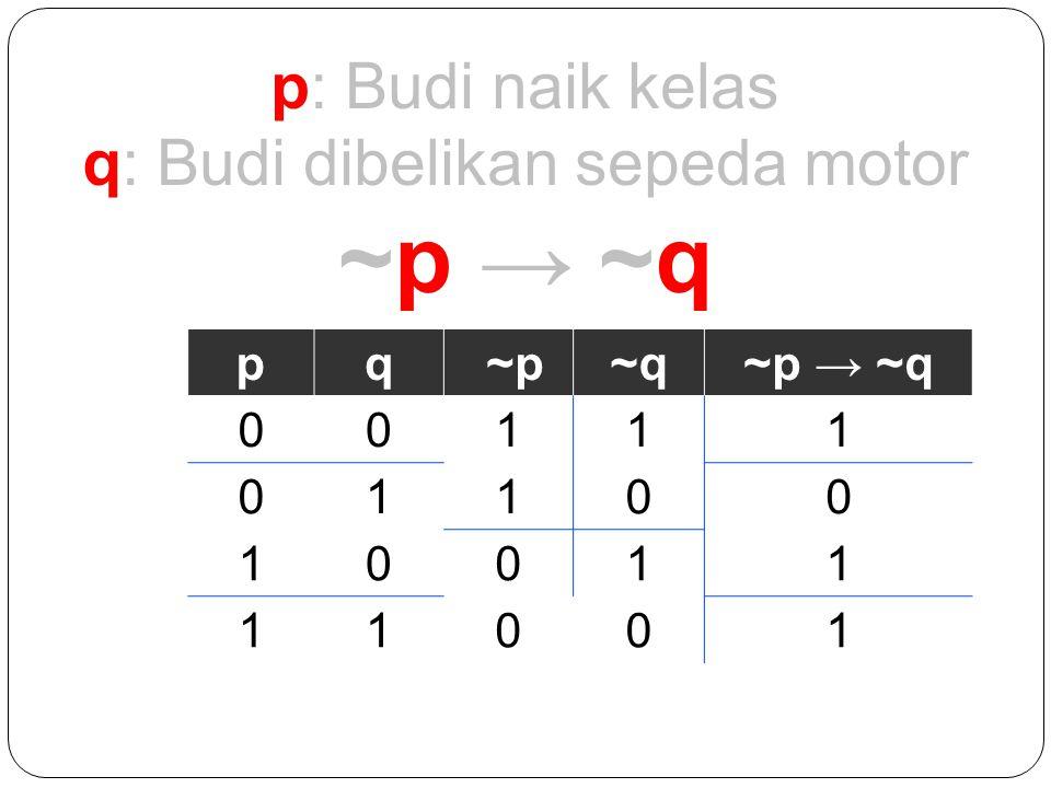p: Budi naik kelas q: Budi dibelikan sepeda motor ~p → ~q pq ~p~q~p → ~q 00111 01100 10011 11001