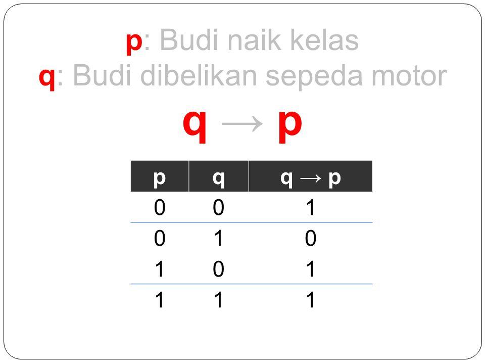 p: Budi naik kelas q: Budi dibelikan sepeda motor q → pq → p pqq → p 001 010 101 111