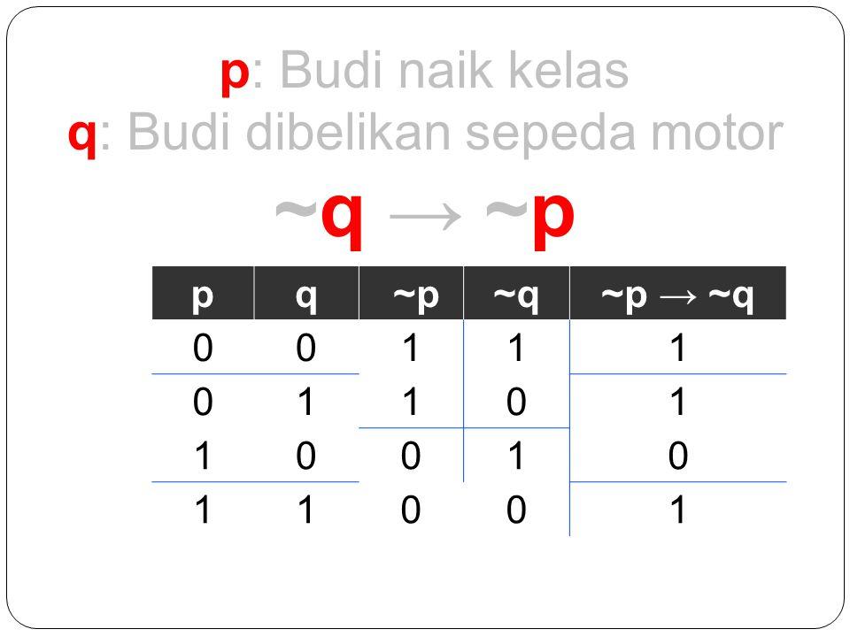 p: Budi naik kelas q: Budi dibelikan sepeda motor ~q → ~p pq ~p~q~p → ~q 00111 01101 10010 11001