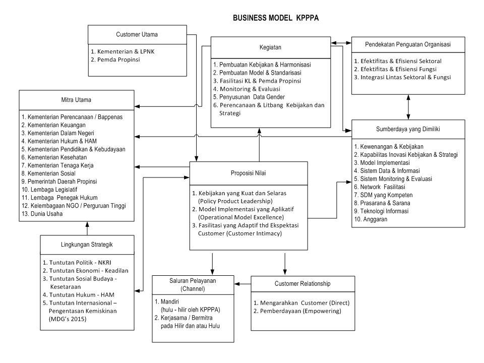 PROSES BISNIS KPPPA Target Utama : K/L Pemda Propinsi Penyusunan Kebijakan Pembuatan Model / Standar Fasilitasi Monitoring & Evaluasi Ortala, Keuangan, Umum, SDM Hukum, Humas Kepatuhan Kajian, Perencanaan Penyusunan Data & Informasi