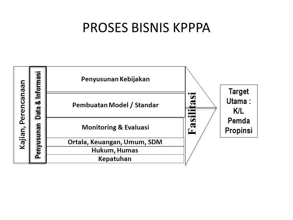 PROSES BISNIS KPPPA Target Utama : K/L Pemda Propinsi Penyusunan Kebijakan Pembuatan Model / Standar Fasilitasi Monitoring & Evaluasi Ortala, Keuangan