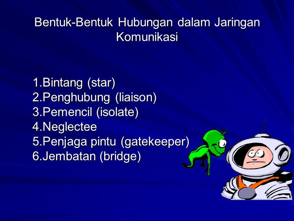 Bentuk-Bentuk Hubungan dalam Jaringan Komunikasi 1.Bintang (star) 2.Penghubung (liaison) 3.Pemencil (isolate) 4.Neglectee 5.Penjaga pintu (gatekeeper) 6.Jembatan (bridge)