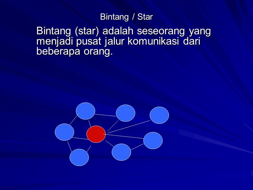 Bintang / Star Bintang (star) adalah seseorang yang menjadi pusat jalur komunikasi dari beberapa orang.