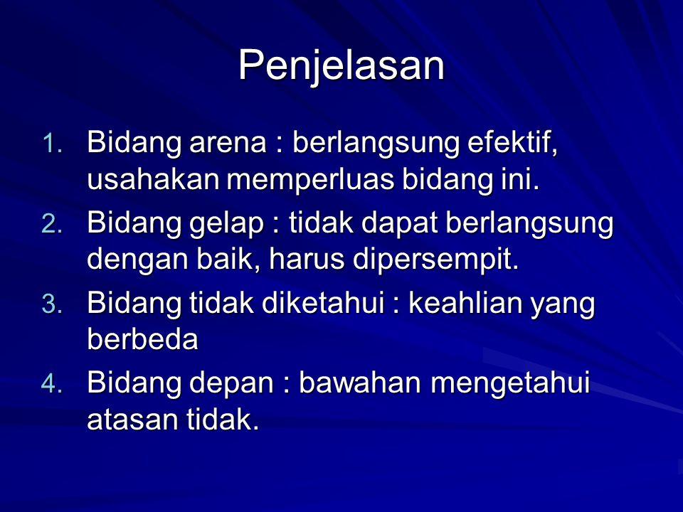 Penjelasan 1.Bidang arena : berlangsung efektif, usahakan memperluas bidang ini.