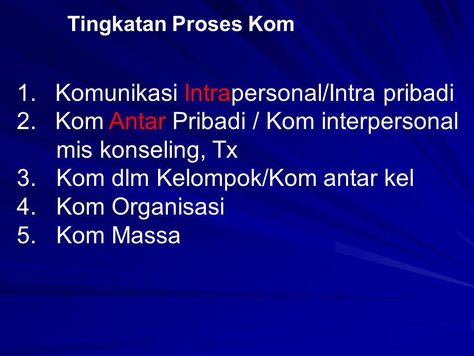 1.Komunikasi Intrapersonal/Intra pribadi 2.Kom Antar Pribadi / Kom interpersonal mis konseling, Tx 3.