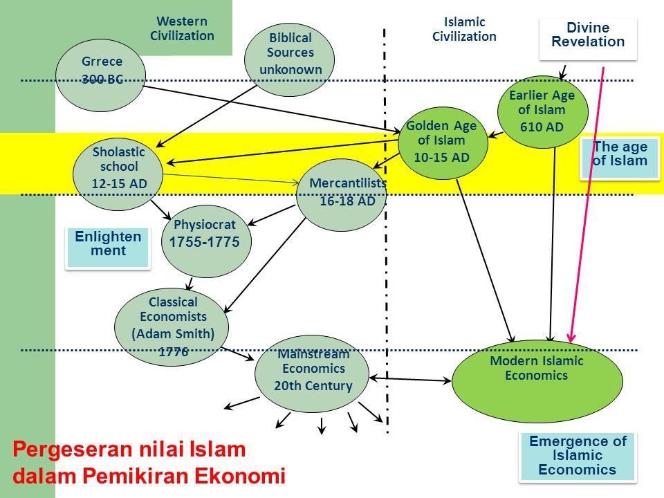 Grrece 300 BC Biblical Sources unkonown Mainstream Economics 20th Century Western Civilization Islamic Civilization Modern Islamic Economics Golden Ag