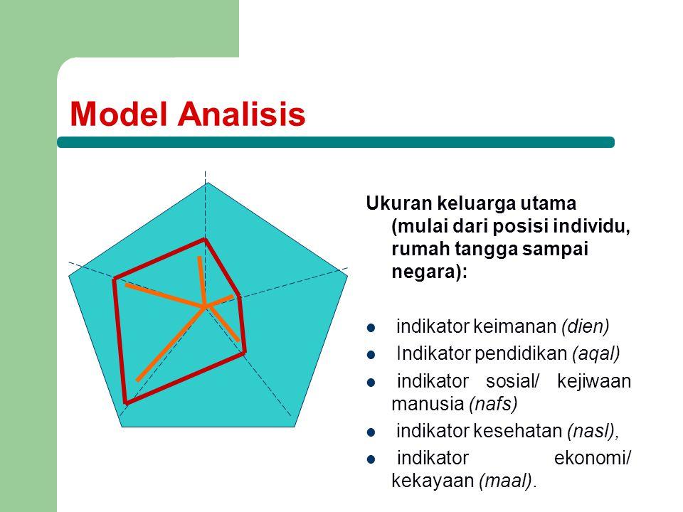 Model Analisis Ukuran keluarga utama (mulai dari posisi individu, rumah tangga sampai negara): indikator keimanan (dien) Indikator pendidikan (aqal) indikator sosial/ kejiwaan manusia (nafs) indikator kesehatan (nasl), indikator ekonomi/ kekayaan (maal).