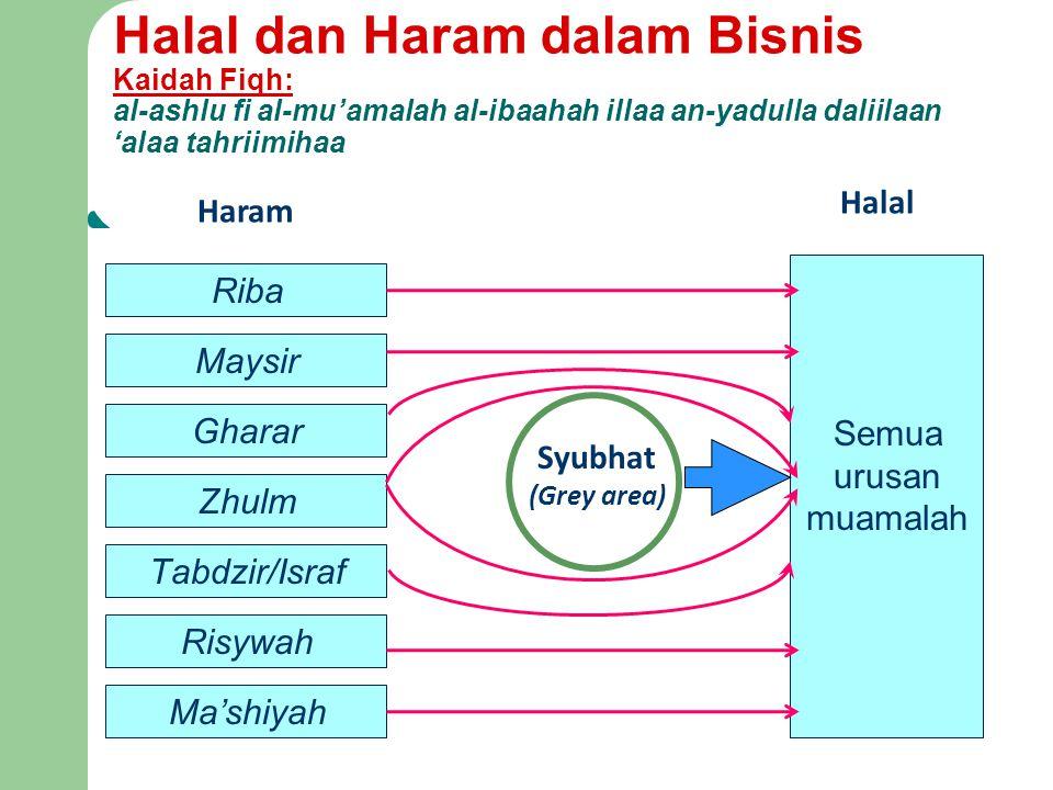 Halal dan Haram dalam Bisnis Kaidah Fiqh: al-ashlu fi al-mu'amalah al-ibaahah illaa an-yadulla daliilaan 'alaa tahriimihaa Riba Maysir Gharar Zhulm Ta