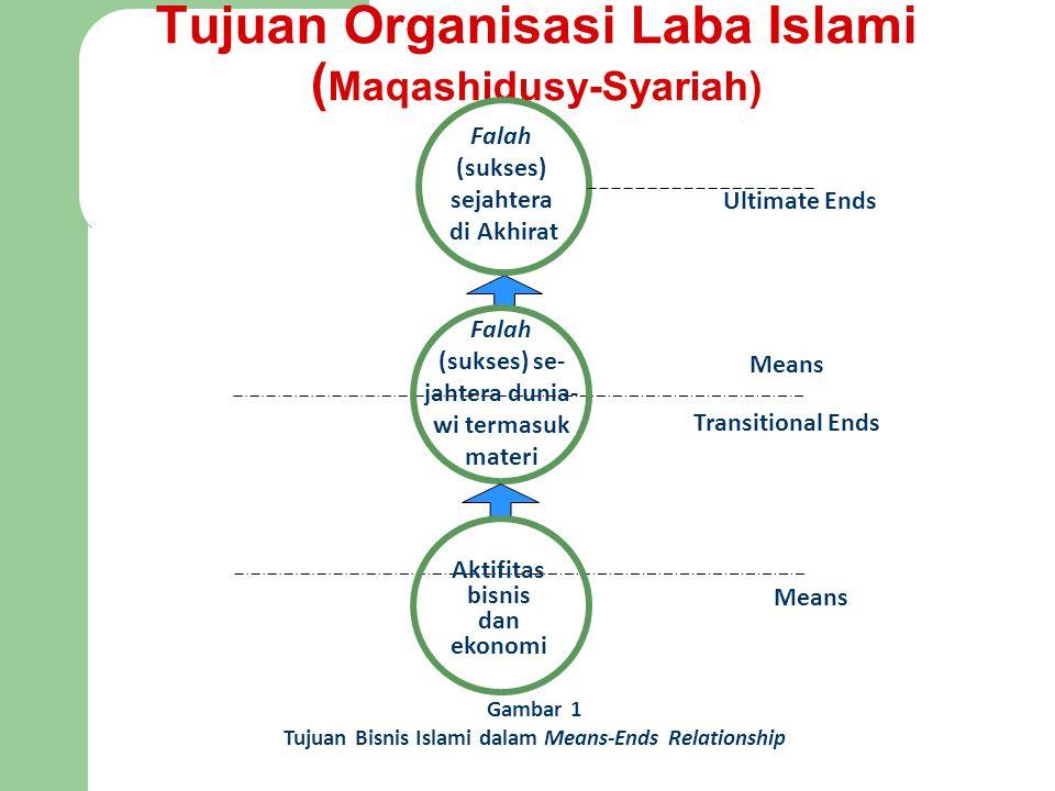 Tujuan Organisasi Laba Islami ( Maqashidusy-Syariah) Means Transitional Ends Falah (sukses) sejahtera di Akhirat Ultimate Ends Aktifitas bisnis dan ekonomi Means Gambar 1 Tujuan Bisnis Islami dalam Means-Ends Relationship Falah (sukses) se- jahtera dunia- wi termasuk materi