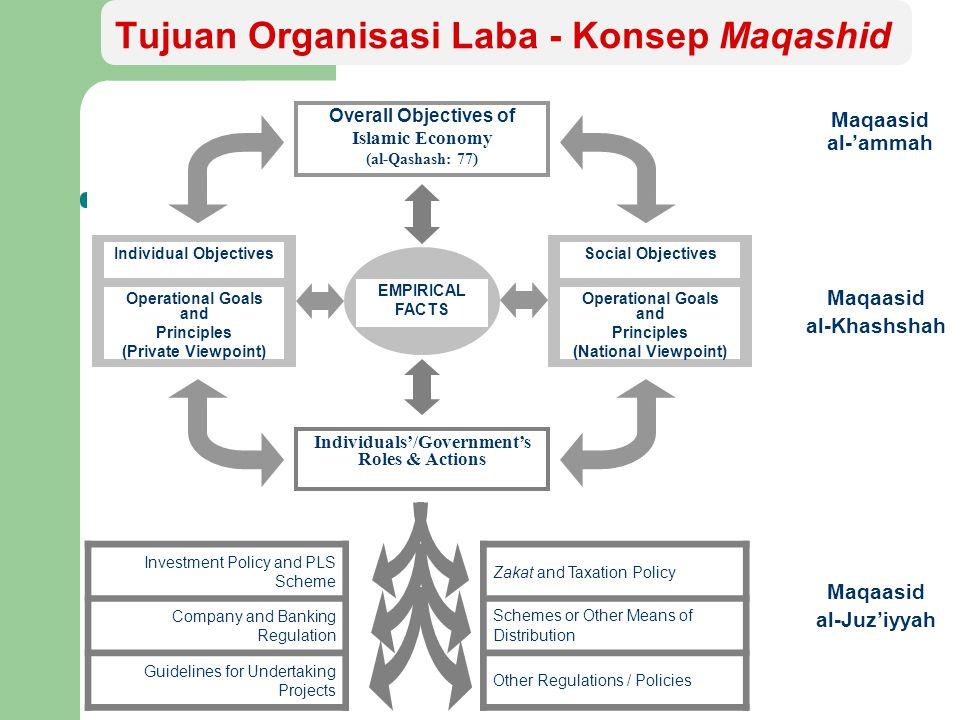 Pencapaian Tujuan Organisasi Laba Islami Falah ( Eschatological dimension ) the Ultimate Objective