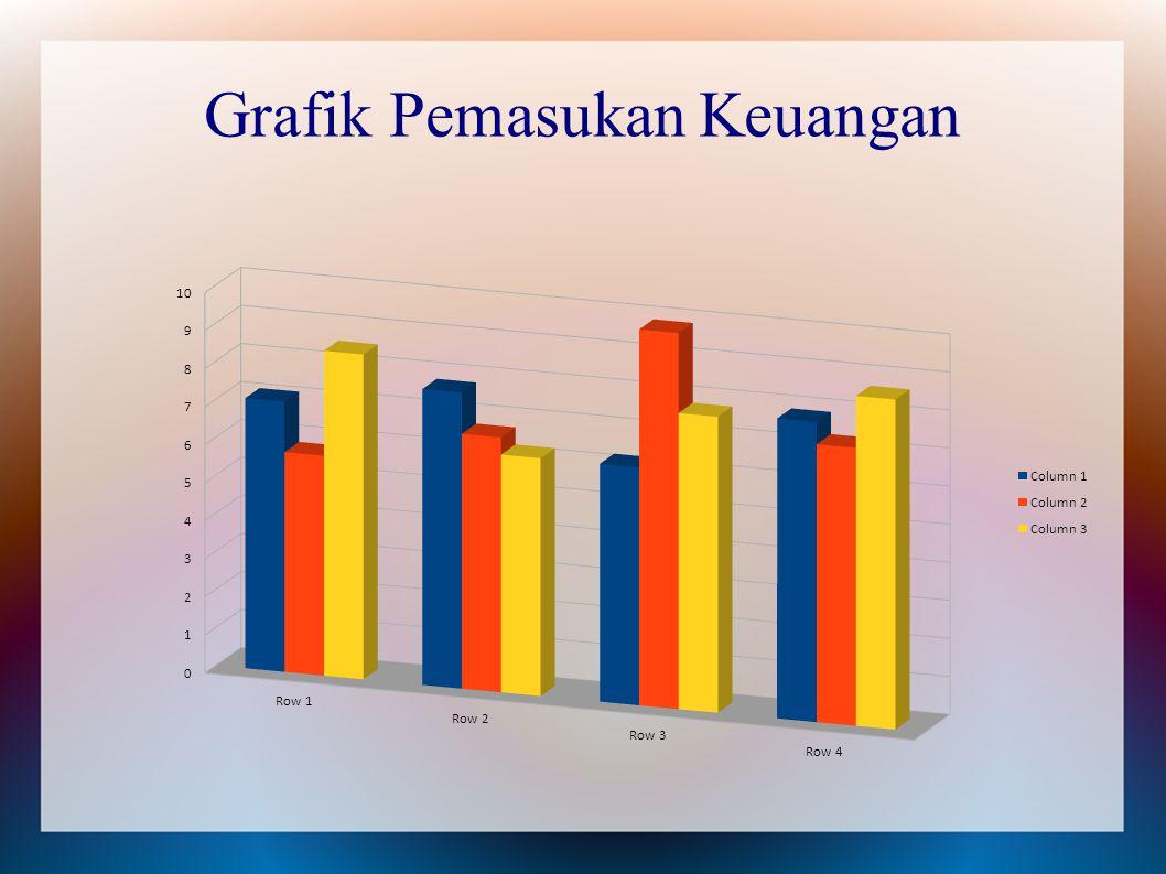 Grafik Pemasukan Keuangan