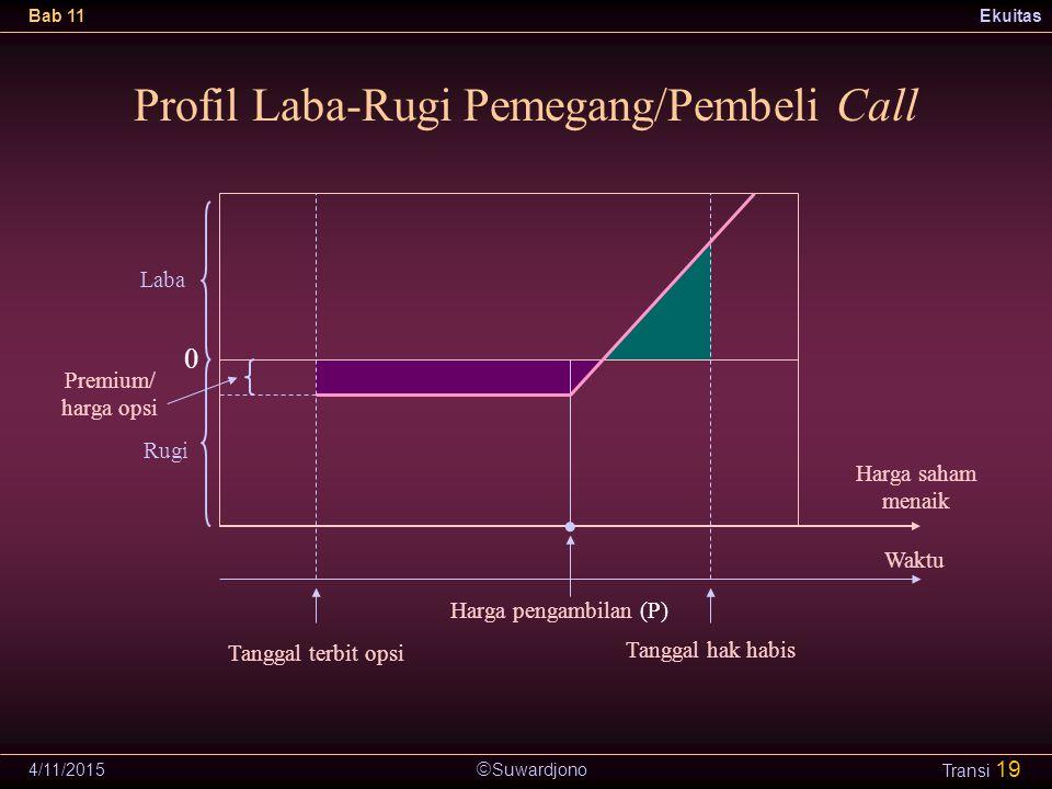  Suwardjono Bab 11Ekuitas 4/11/2015 Transi 19 Profil Laba-Rugi Pemegang/Pembeli Call Tanggal terbit opsi Harga saham menaik Waktu 0 Laba Rugi Premium