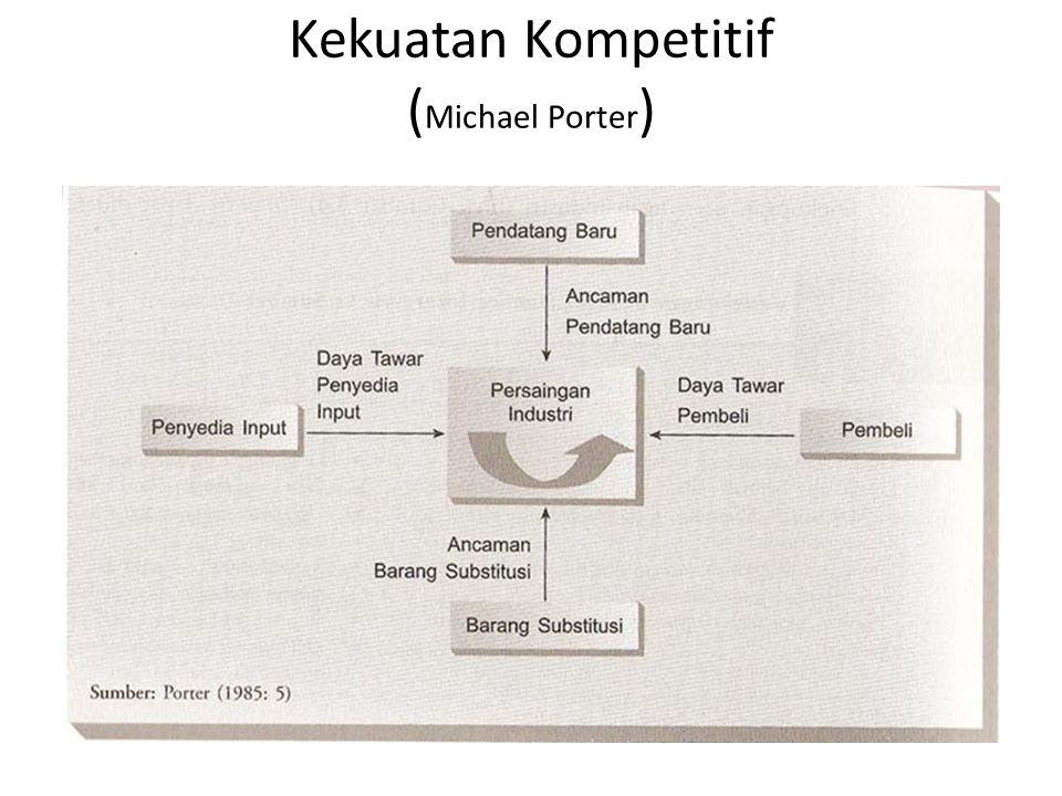 Kekuatan Kompetitif ( Michael Porter )