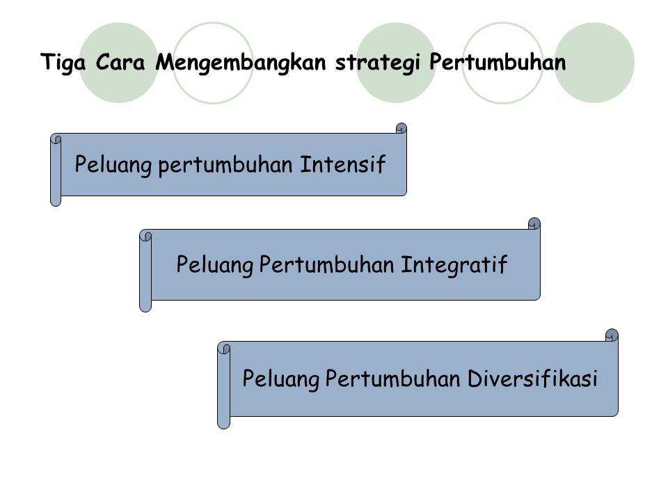 Tiga Cara Mengembangkan strategi Pertumbuhan Peluang pertumbuhan Intensif Peluang Pertumbuhan Integratif Peluang Pertumbuhan Diversifikasi