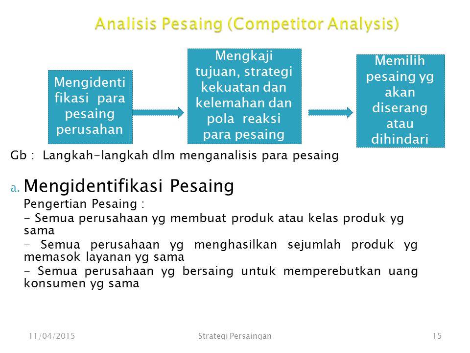 Analisis Pesaing (Competitor Analysis) Gb : Langkah-langkah dlm menganalisis para pesaing a. Mengidentifikasi Pesaing Pengertian Pesaing : - Semua per