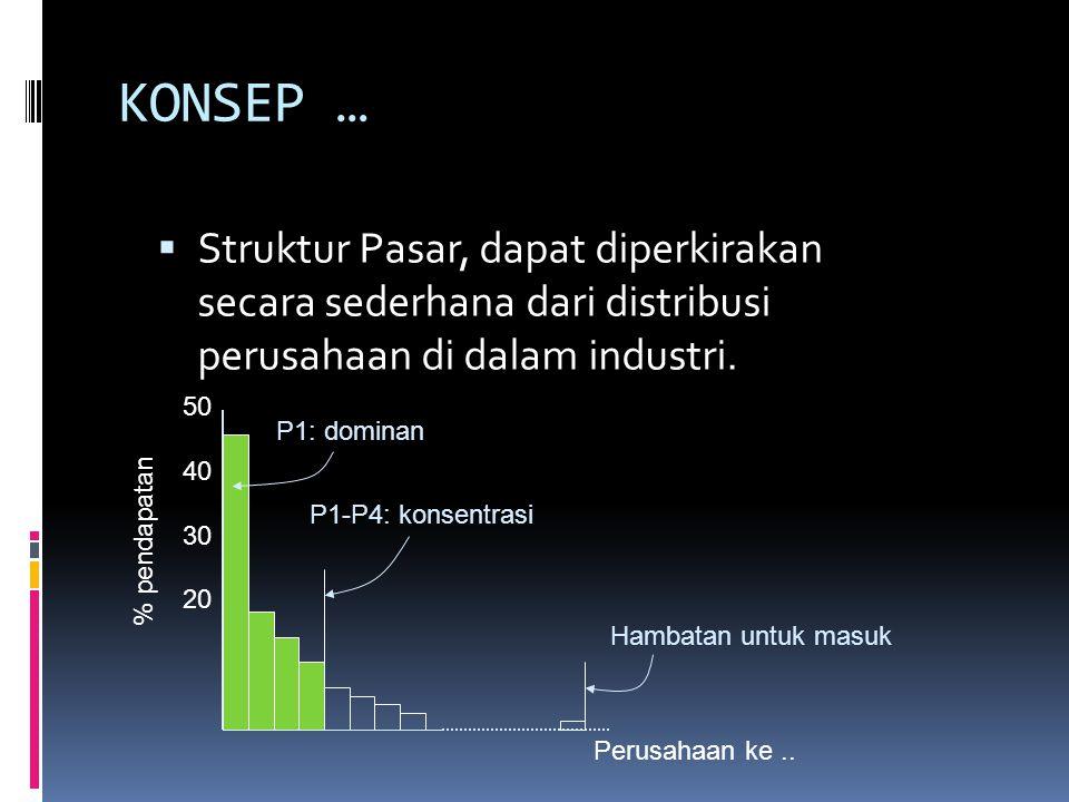 KONSEP …  Struktur Pasar, dapat diperkirakan secara sederhana dari distribusi perusahaan di dalam industri.