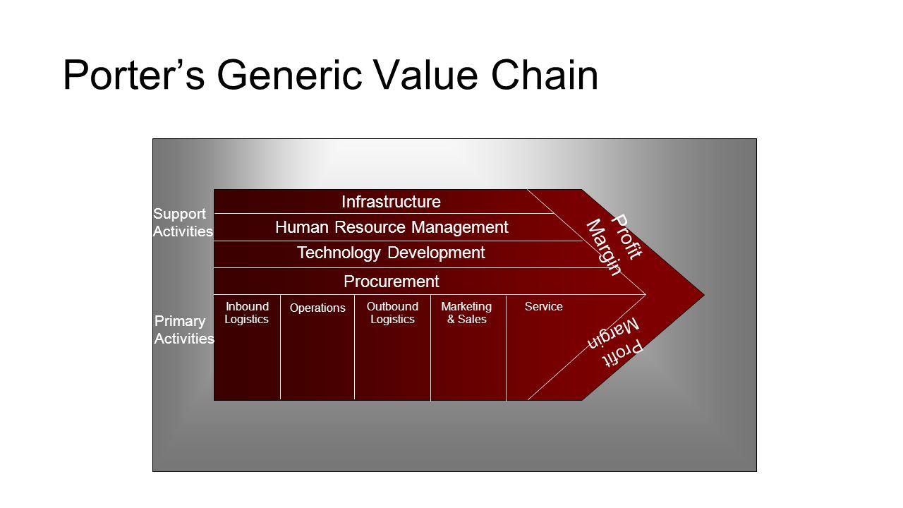 Porter's Generic Value Chain Profit Margin Infrastructure Human Resource Management Technology Development Procurement Inbound Logistics Operations Ou