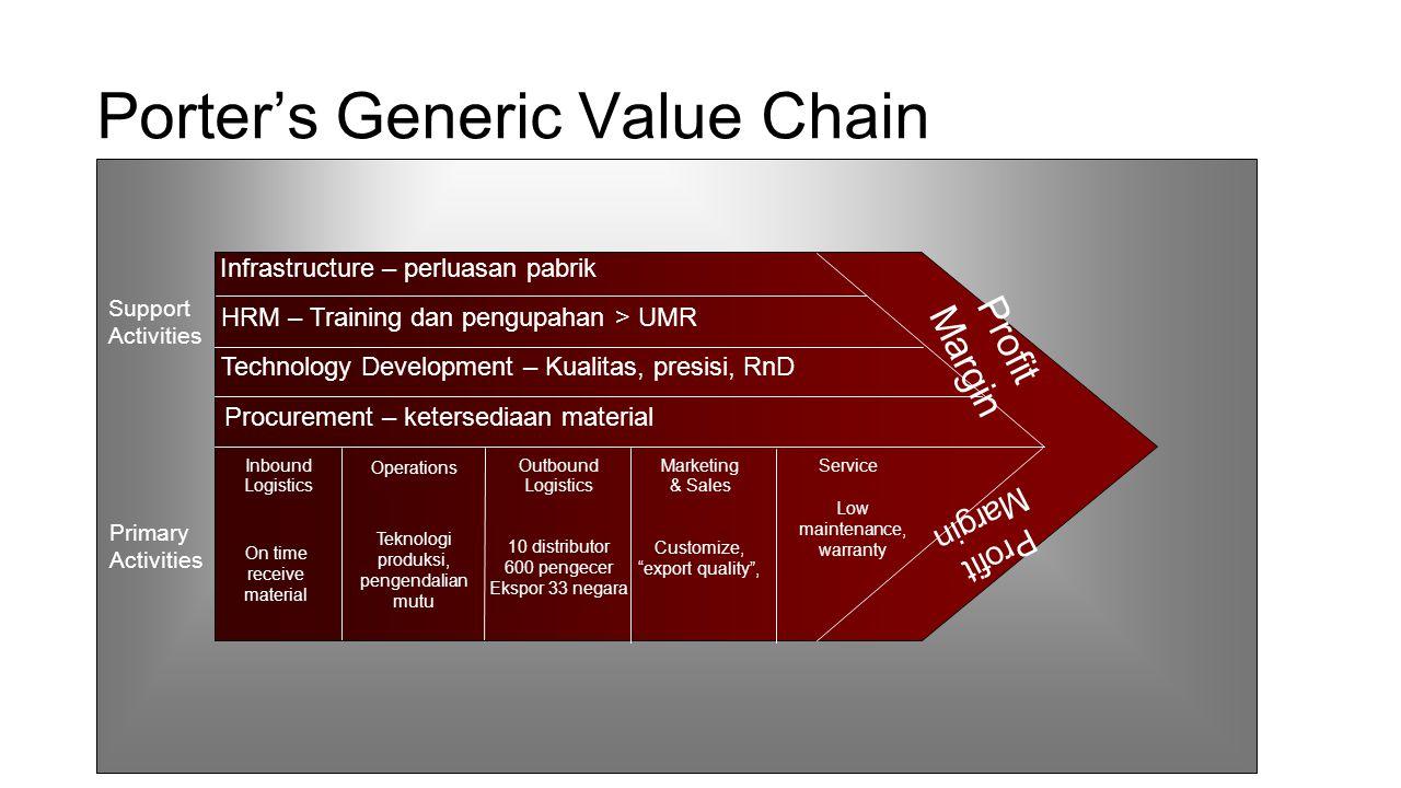 Porter's Generic Value Chain Profit Margin Infrastructure – perluasan pabrik HRM – Training dan pengupahan > UMR Technology Development – Kualitas, pr