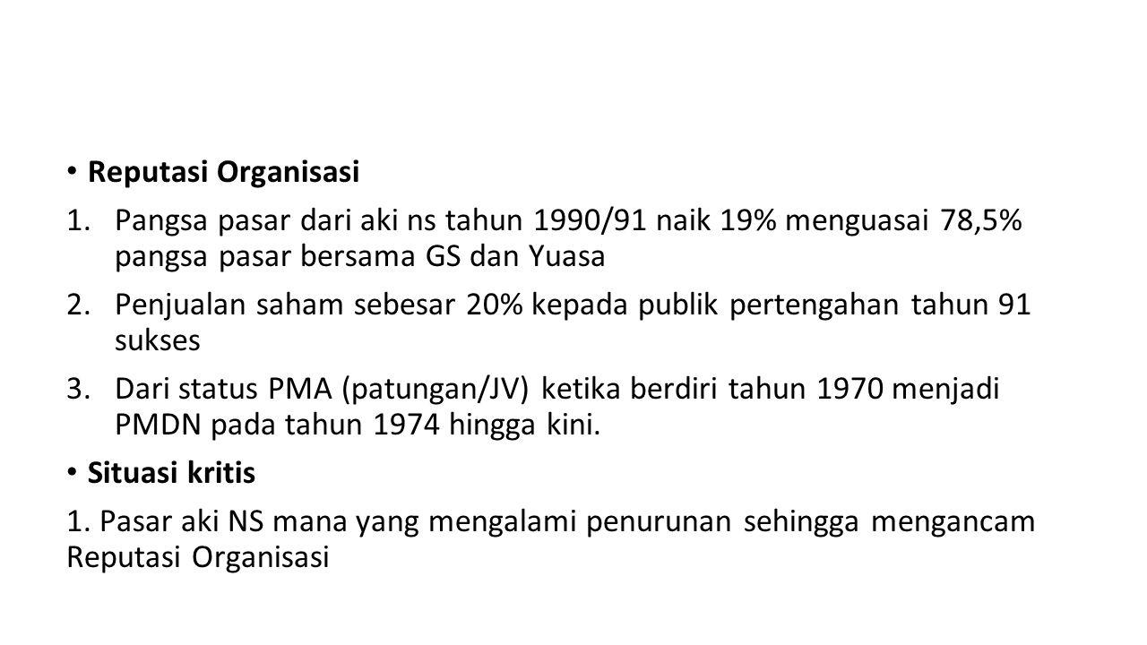 Reputasi Organisasi 1.Pangsa pasar dari aki ns tahun 1990/91 naik 19% menguasai 78,5% pangsa pasar bersama GS dan Yuasa 2.Penjualan saham sebesar 20%